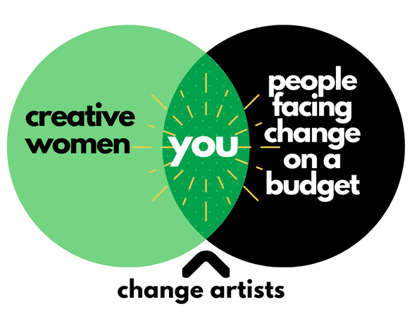Venn diagram showing intersection of creative women and people facing change on a budget as change artists. Maya Frost offers affordable coaching for creative women.